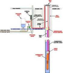 similiar deep water well installation keywords well submersible well pump installation diagram furthermore water well