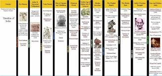 Mughal Empire Timeline Chart Timeline Of Indian History Periods Sample Of Layout