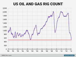 Us Rig Count Chart Us Rig Count Falls To The Lowest Level On Record Business