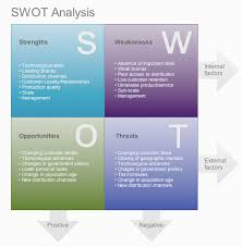 marketing services a swot analysis is typically conducted using a four square swot swot analysis example