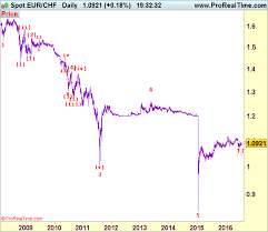 Elliott Wave Theory Stock Chart Analysis Wave Theory