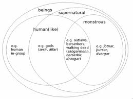 Viking Hierarchy Chart Elf Wikipedia