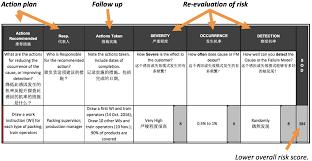 3 Basic Process Improvement Tools Flow Chart Fmea Control