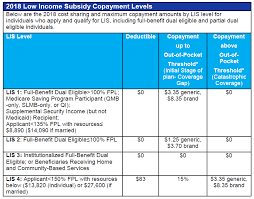 Medicare Low Income Subsidy Chart Low Income Subsidy Lis Job Aid