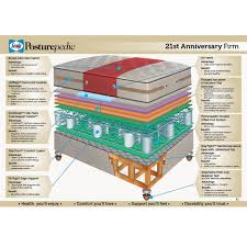 king pillow top mattress. Sealy 21st Anniversary Gel Pillow Top Mattress Only - King