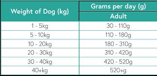 Turkey Feeding Chart Pets Love Europa Feeding Guidelines