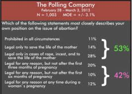 abortion polls do most americans think most abortions should abortion polls nrlc1b