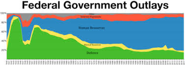 Pie Chart Of Usa S Discretionary Spending Expenditures In The United States Federal Budget Wikipedia