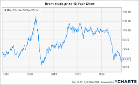 Oil Price Chart Last 10 Years Transcocean My Take On Jeremy Thigpens Presentation At