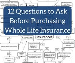 If you have a client who is interested in overfunding life insurance, it is important that the policy is carefully structured to ensure funding sufficiently exceeds policy costs and to enable. 12 Questions To Ask Before Purchasing Whole Life Insurance White Coat Investor