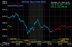 Kitco 30 Day Gold Chart 24 Hour Gold Chart Last 3 Days