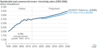 residential electricity prices are rising today in energy us Residential Wiring History efficiency moderates effects of higher electricity prices under residential electric rates history of residential wiring