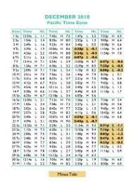 Tide Chart 2018 Oregon Coast Tide Chart 2016 Tide Tables In Seaside