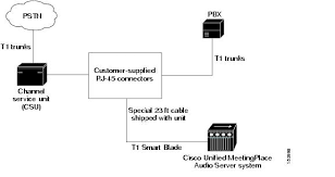 cisco unified meetingplace release 6 1 requirements for cisco wiring requirements for customer supplied connectors u s and hong kong