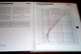 Log Interpretation Charts Schlumberger Log Interpretation Charts 2005 Schlumberger