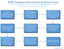 temporary shra spa employees unc research recruiting hiring process creating revising position