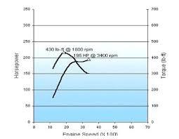 Gm Diesel Specs Info Wiring Diagram L Horsepower Torque