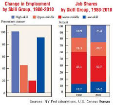 What Are Some Job Skills Middle Skill Jobs Are Lagging Real Time Economics Wsj