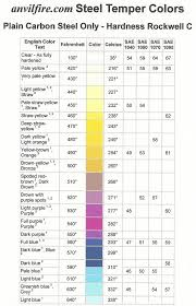 Tempering Colour Chart Knife Making Equipment Weldingtable Knife Making