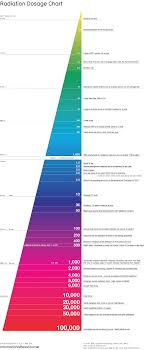 Radiation Dosage Chart From Information Is Beautiful