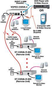 cat5 s video splitter extender expander rj45 multiple monitors hub application drawing s video splitter extender via cat5