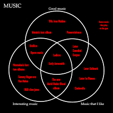 Music You Like Music I Like Venn Diagram A Venn Diagram Of Musical Taste