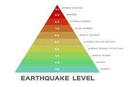 Earthquake Magnitude Levels Scale Meter Vector Richter