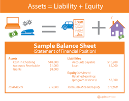 sample balance sheet for non profit sample of nonprofit financial statements smart business