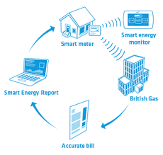 how a gas meter works what are smart meters smart meters british gas