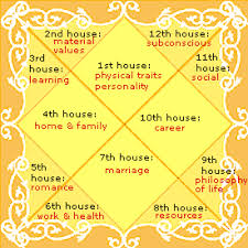 Birth Chart Future Reading Horoscope Reading Services In Europe Hindu Puja In Austria