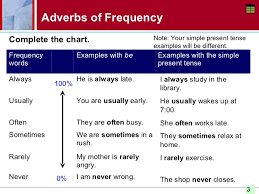 Tense Adverb Chart Presentation 3 Adverbs Frequency How Often