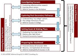 College Career Readines Institute Apsire Solutions Group