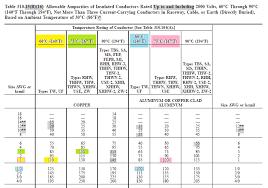 Service Entrance Cable Size Chart 8 Best Images Of Service Entrance Cable Size Chart