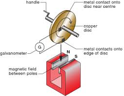 first electric generator. Wonderful Electric This Shows The Basic Arrangement Of Faradayu0027s Initial Induction Experiment  When He First Generated An Electric Current Using A Disc Copper And  To First Electric Generator