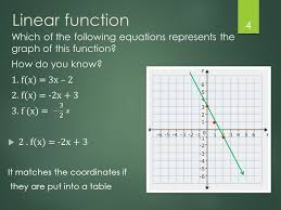 linear function which of the following equations represents the graph of this function