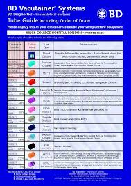Labcorp Tube Color Chart Blood Samples Order Of Draw Cerca Amb Google Nurseing