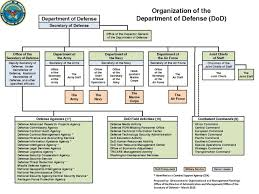 Jsoc Organization Chart 59 Meticulous Defense Intelligence Agency Organization Chart