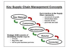 chain charts supply chain management supply chain management diagram showing