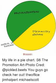 Pie Chart Of Procrastination Cal Crite Procrastinate Ne Distracting Others Opickled Beets