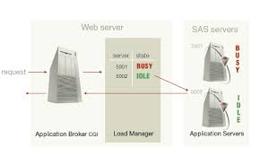 application dispatcher  how the application dispatcher worksdiagram of load manager