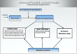 Production Department Flow Chart Machine Shop Process Flow Chart Data Flow Diagram Ordering
