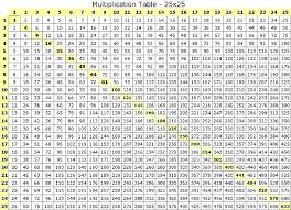Full Size Multiplication Chart 1 12 Multipilcation Chart Elvinaevents Com