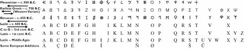 Ancient Roman Alphabet Chart The Roman Alphabet Ancient Rome Writing