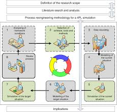 The Process Reengineering Method For A 4pl Simulation Download