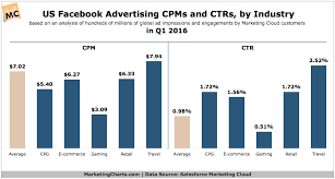 Us Single Charts 2016 Salesforce Us Facebook Ad Cpm Ctr By Industry In Q1 June2016