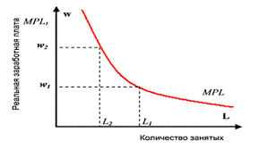 Курсовая работа Рынок труда сущность условия функционирования  Рис 2 Совокупный спрос на труд