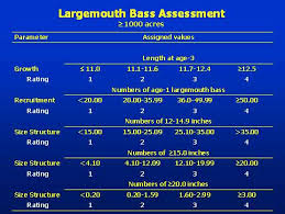 Largemouth Bass Age Chart Kentucky Department Of Fish Wildlife Sportfish Assessments
