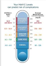A1c Chart Personal Experience With Diabetes Nursing