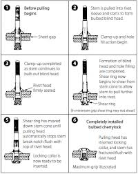 Aircraft Hardware Rivets And Fasteners Part Five