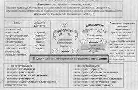 Курсовая работа Авторитет руководителя в воинском коллективе Рис 1 Авторитет в воинском коллективе